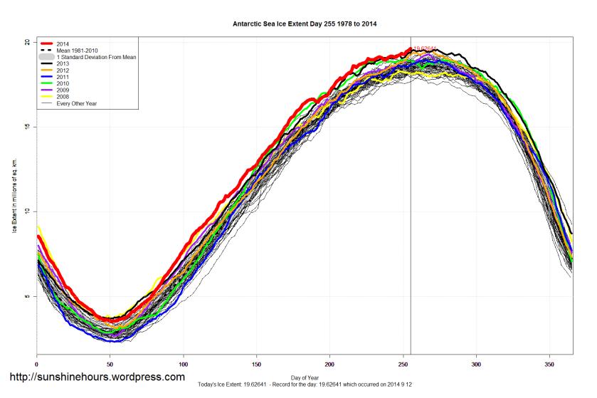 antarctic_Sea_Ice_Extent_2014_Day_255_1981-2010