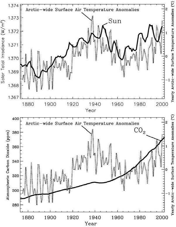 Figure 6.5. Annual-mean Arctic-wide air temperature anomaly time series (dotted line) correlated with estimated total solar irradiance (solid line in the top panel) from the model by Hoyt and Schatten, and with the mixing ratio of atmospheric carbon dioxide (solid line in the bottom panel) From Frovlov et al. 2009