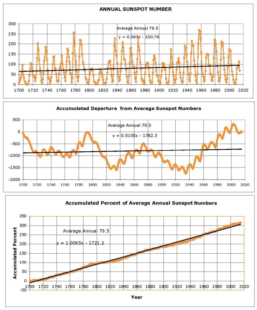 Sunspot-Number-Trends